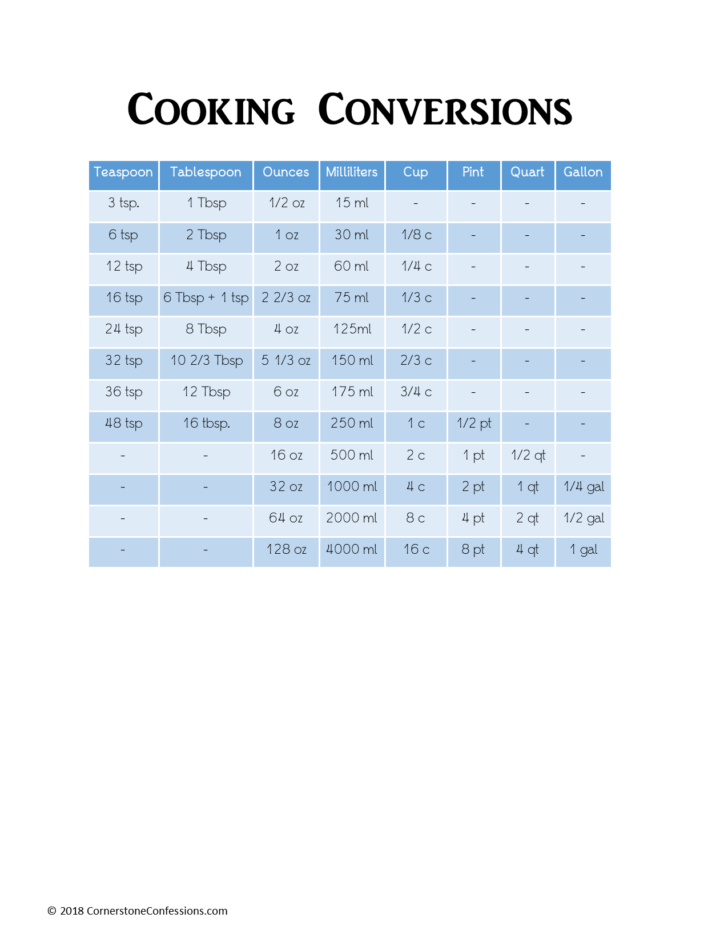 Struggling with cooking conversions, substitutions or expiration dates? Make Cooking Time Easy with These Beautiful Blue Cooking Cheat Sheets--FREE Printables!
