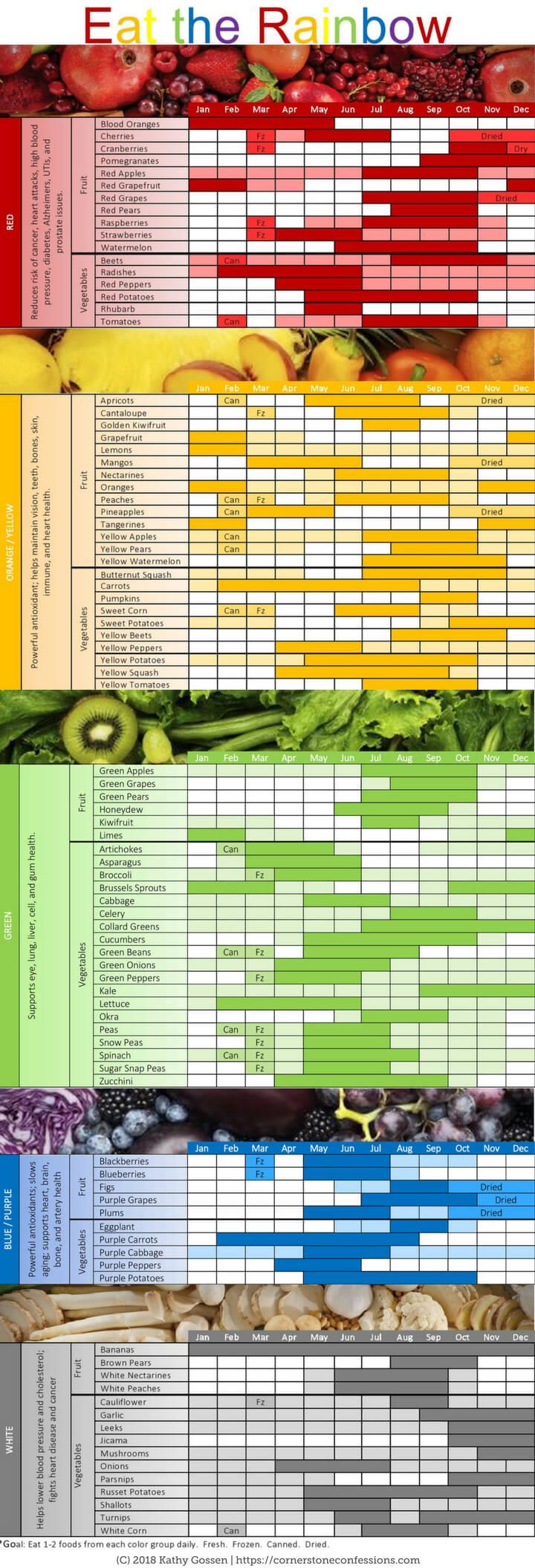 Rainbow Food Chart